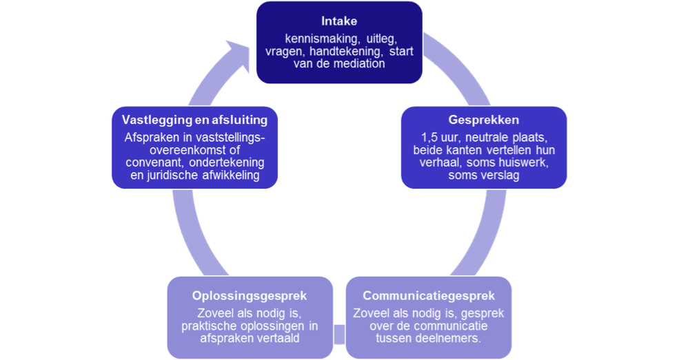 hoe verloopt mediation