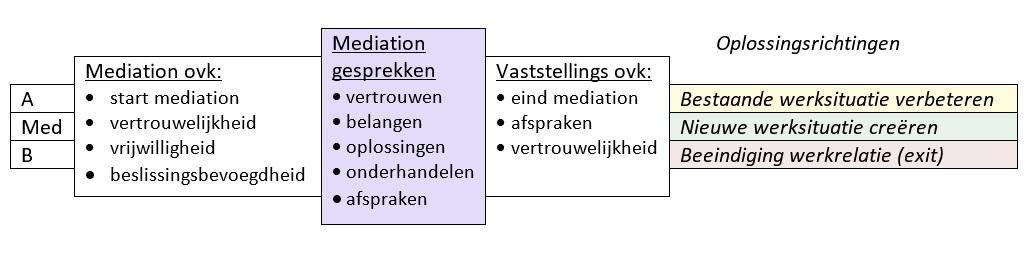 model arbeidsmediation